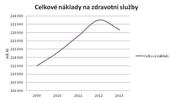 Graf č. 2 Celkové náklady na zdravotní služby. Zdroj: Vláda ČR
