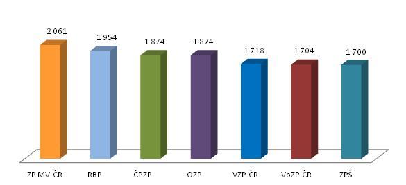 Graf č. 3. Počet pojištěnců na jednoho zaměstnance. Zdroj: Vláda ČR