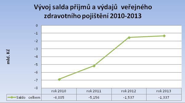 Graf č. 1 Vývoj salda. Zdroj: Vláda ČR