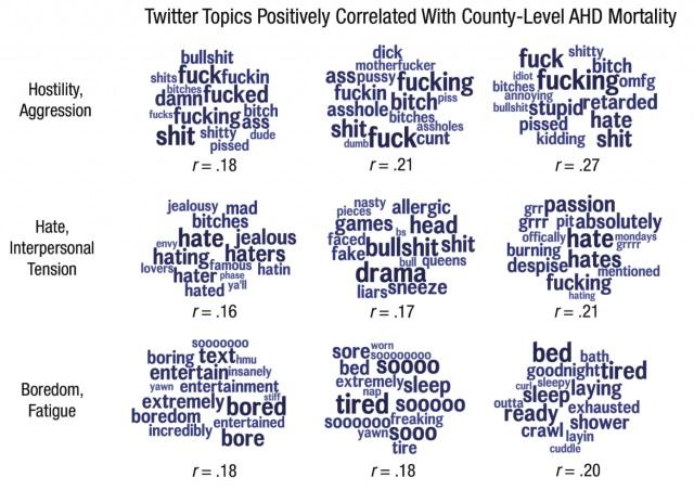 """Obsahová analýza """"zdravotně rizikových"""" příspěvků ze sociální sítě Twitter. Foto: Psychological Science / University of Pennsylvania."""