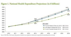 Projekce vývoje výdajů na zdravotnictví USA (v miliardách dolarů) pro roky 2014-2019 modrá – vývoj výdajů, kdyby nebyl přijat Obamův zákon ACA (dle dat z února 2010),  šedá – vývoj nákladů při přijetí ACA předpokládaný v září 2010 zelená – současná předpověď (stav z října 2014)  Zdroj: Urban Institute