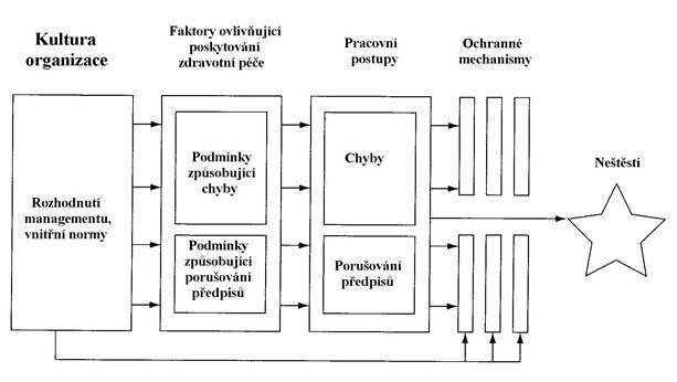 Schéma č. 1 Etiologie vzniku neštěstí ve zdravotnickém zařízení
