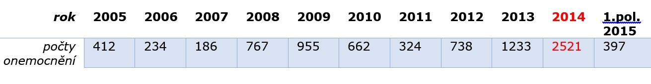 Počty onemocnění černým kašlem v ČR v letech 2005-1.pololetí 2015