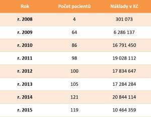 Juvenilní artritida: počet léčených dětí a náklady na biologickou léčbu od roku 2005 do června 2015. Juvenilní artritida: počet léčených dětí a náklady na biologickou léčbu od roku 2005 do června 2015.  Zdroj: VZP