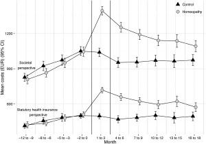 Průměrné náklady v eurech na pacienta v čase (v měsících). Horní část socio-ekonomické náklady, dole přímé náklady pojišťoven. Spojnice koleček = homeopatická skupina, spojnice trojúhelníků = kontrola.
