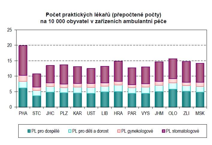 Zdroj: ÚZIS, data za rok 2013