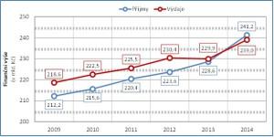 Vývoj příjmů a výdajů systému veřejného zdravotního pojištění 2009–2014