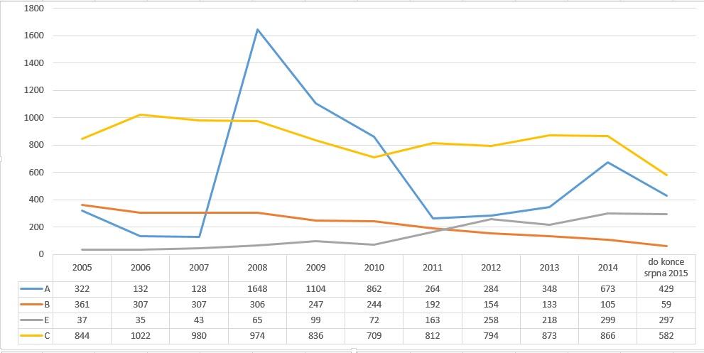 Nová onemocnění virovou hepatitidou od roku 2005 do konce srpna 2015.  Zdroj: Státní zdravotní ústav