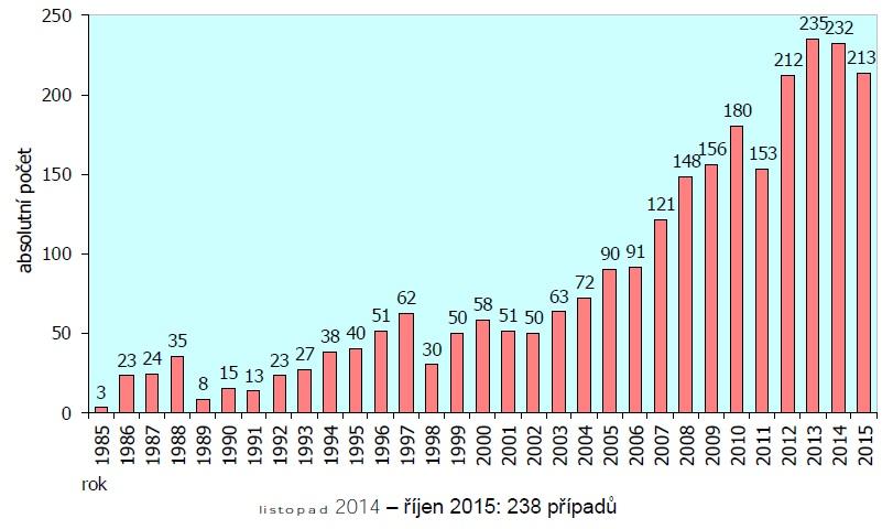 Nové případy HIV v ČR. Zdroj: SZÚ