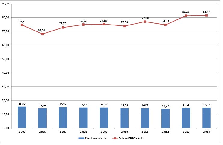 Graf: Dodávky antibiotických léčiv na český trh v posledních 10 letech. Zdroj: SÚKL
