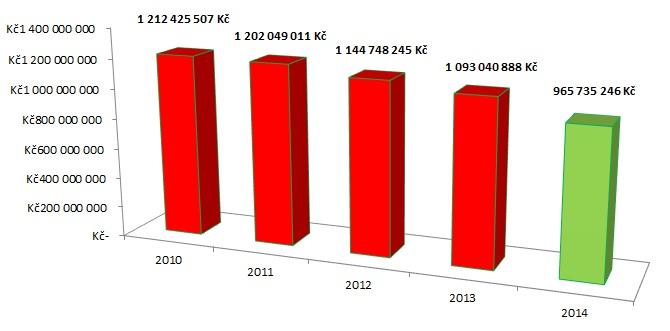 Náklady VZP na antibiotika. Zdroj: VZP