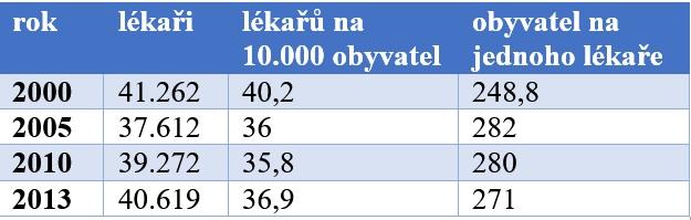 Počty lékařů, fyzických osob v Česku. Zdroj: ÚZIS