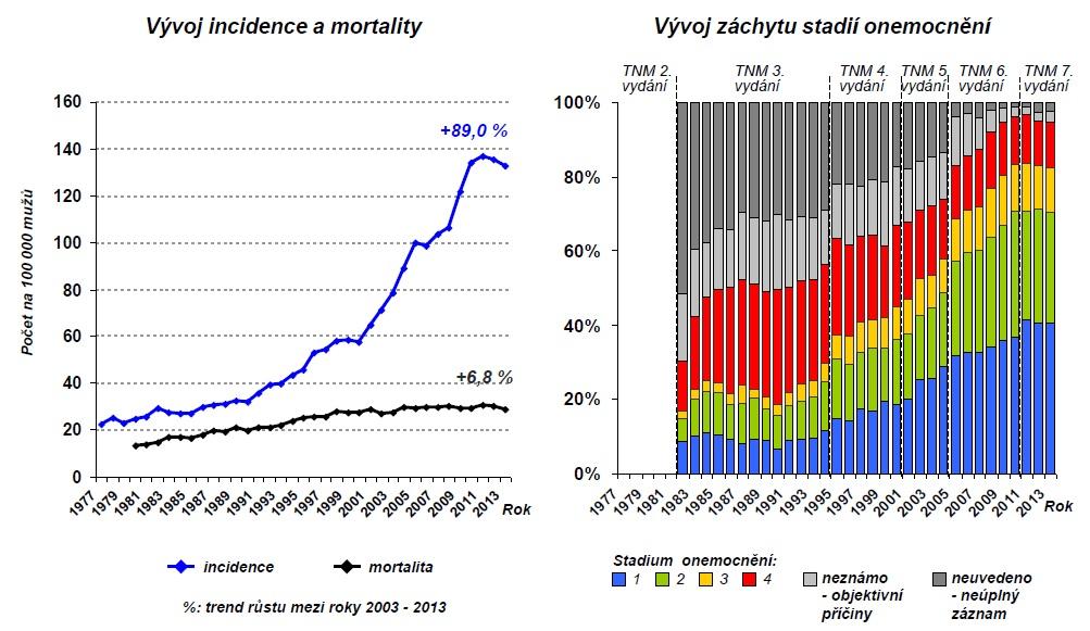 Incidence a mortalita na rakovinu prostaty; záchyt v jednotlivých stadiích. Zdroj: ÚZIS/NOR