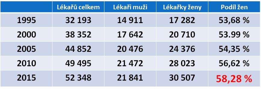 Kolik máme žen - lékařek. Zdroj: registr ČLK