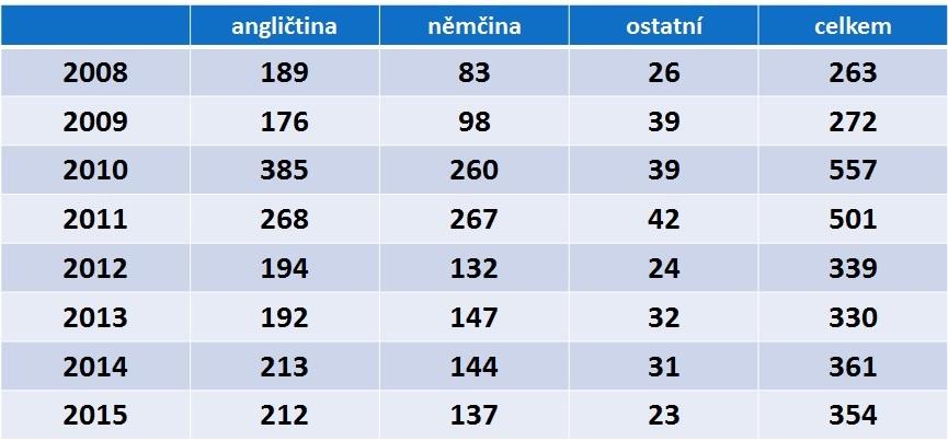 Jazyk vydaných certifikátů o profesní bezúhonnosti. Zdroj: registr ČLK