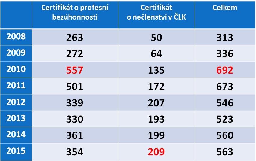 Kolik lékařů chce ročně odejít za hranice - v prvním sloupečku lékaři, kteří již v českém zdravotnictví pracovali (skutečně jich pak odejdou zhruba dvě třetiny z uvedených čísel), v druhém sloupečku čerství absolventi. Zdroj: Registr ČLK
