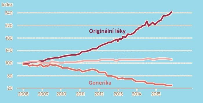 Nůžky mezi cenami originálních a generických léků se v posledních letech v USA prudce rozevírají. Graf - zdroj: Express Scripts