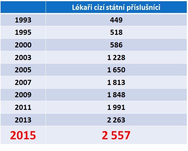 Kolik u nás pracuje lékařů z ciziny. Zdroj: registr ČLK