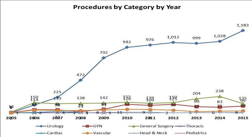 Loni u nás bylo provedeno 1455 robotických zákroků, což je o pět procent více než v roce předchozím. Zatím ale stále zásadně převažují radikální prostatektomie, zatímco celosvětový trend směřuje k posilování robotických výkonů na poli onkogynekologie. Zdroj: Česká společnost robotické chirurgie, prof. Študent