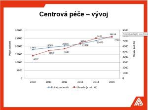 Počet pacientů i náklady VZP na centrovou péči rostou. Zdroj: VZP