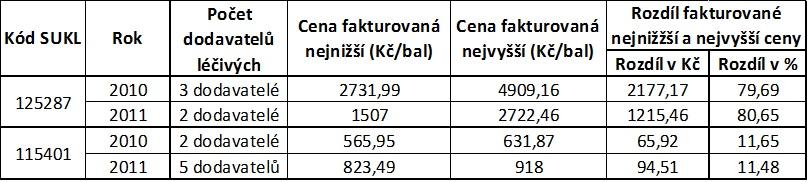 Ceny nízkomolekulárních heparinů, za něž v letech 2010 a 2011 nakupovala uherskohradišťská nemocnice. Dva uvedené léky mají rozdílnou účinnou látku a jejich využití u pacientů podle diagnóz je odlišné. Zdroj: Marcel Pandadis, Nemocnice Uherské Hradiště