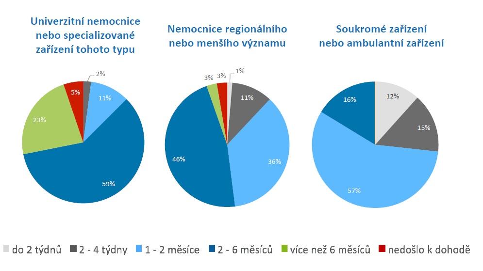 Jak dlouho trvá zdravotnickým zařízením v Česku, než uzavřou smlouvu o klinické studii. Zdroj: AIFP