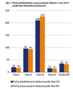 V roce 2014 bylo na SÚKL podáno 373 žádostí o klinické studie. Zdroj: SÚKL