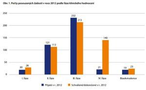 V roce 2012 bylo na SÚKL podáno 414 žádostí o schválení klinických studií (data na rozdíl od průzkumu AIFP zahrnují celý segment). Zdroj: SÚKL