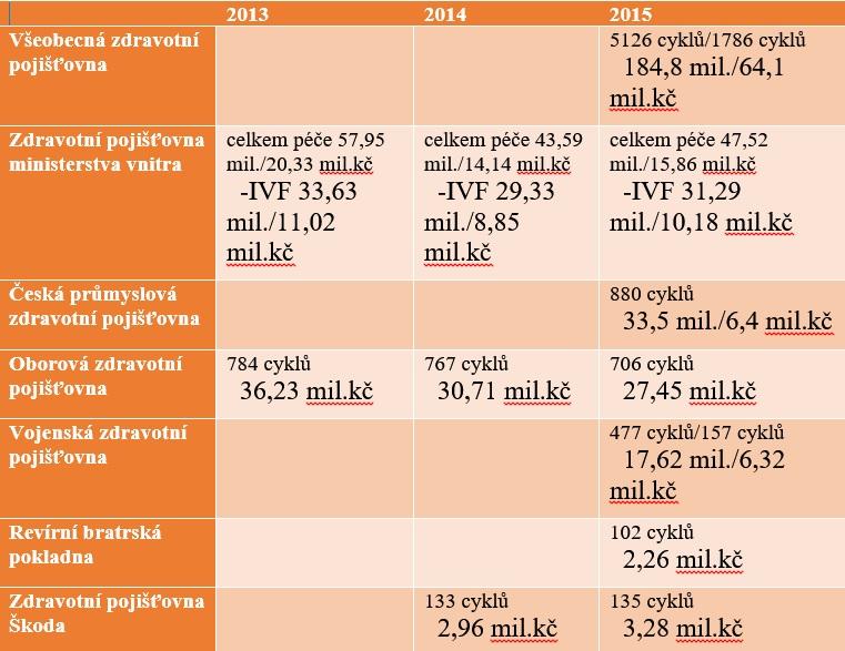 Zdroj: zdravotní pojišťovny a dopočty ČTK