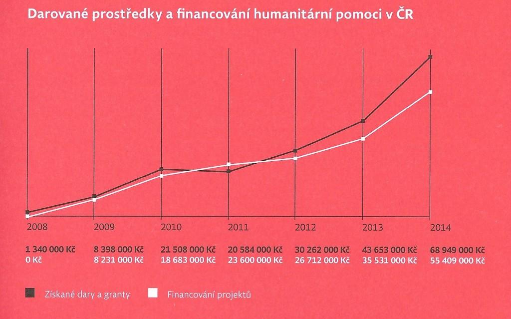Jak se vyvíjely finanční dary určené pro Lékaře bez hranic v Česku. Zdroj: LBH