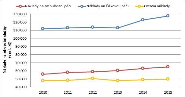 Celkové náklady na zdravotní služby podle segmentů. Zdroj: dokument Souhrnné hodnocení vývoje veřejného zdravotního pojištění 2015