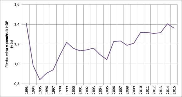 Platba ze státního rozpočtu do systému veřejného zdravotního pojištění v poměru k HDP. Zdroj: dokument Souhrnné hodnocení vývoje veřejného zdravotního pojištění 2015
