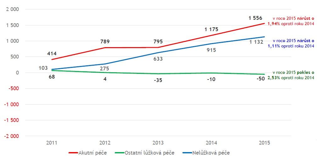 Kumulativní vývoj počtu lékařů od roku 2010. Zdroj: ÚZIS