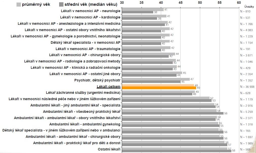 Věk lékařů v jednotlivých odbornostech v roce 2013. Zdroj: ÚZIS