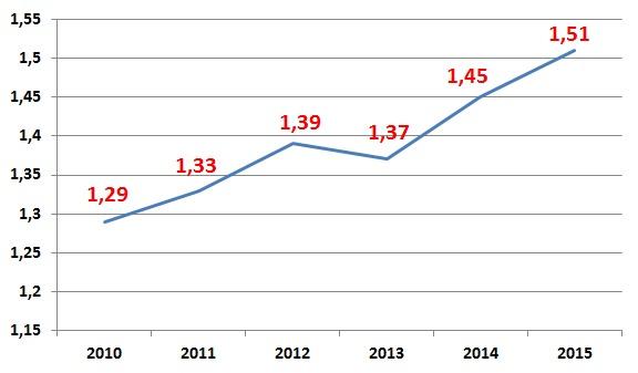 Kolik dala v posledních letech VZP za inkontinenční pomůcky. Zdroj: VZP