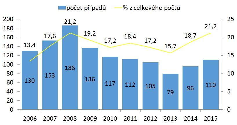 Počty TBC hlášené u osob narozených mimo ČR. Zdroj: Martina Vašáková, Jiří Wallenfels
