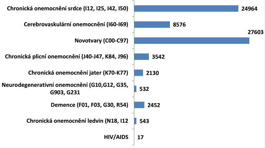 Počet pacientů s potřebou paliativní péče v ČR v jednotlivých diagnostických skupinách. Zdroj: situační analýza paliativní péče v ČR ČSPM