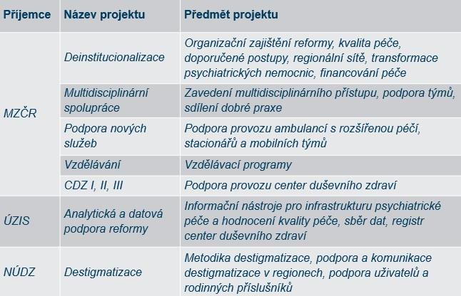 Projekty z OPZ. Zdroj: MZ