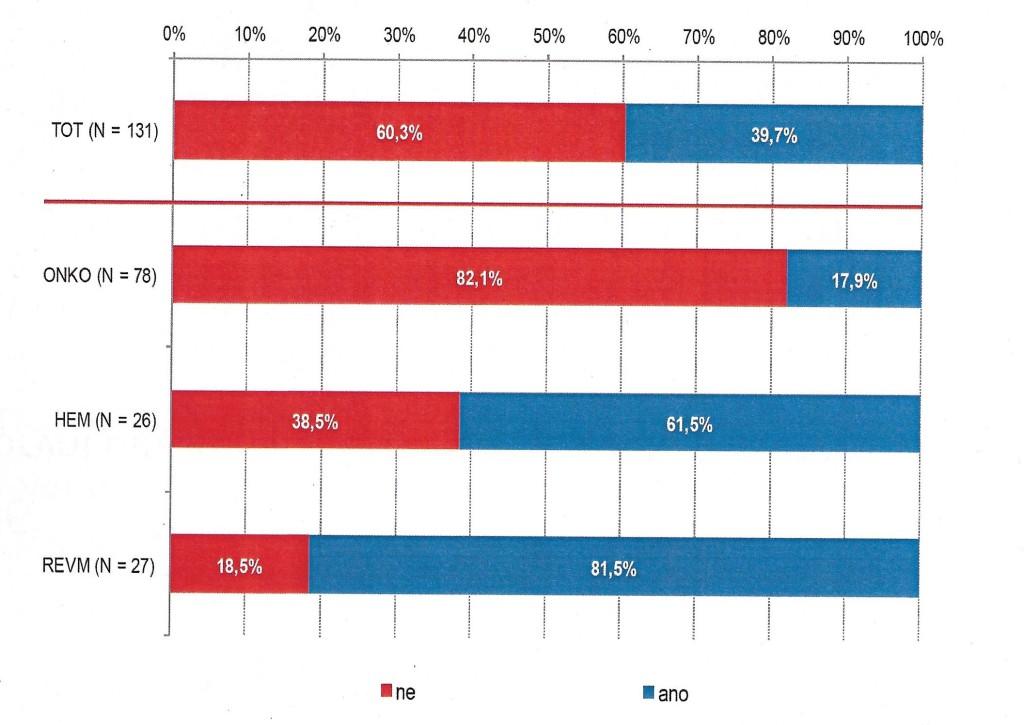Používají lékaři biosimilars? Zdroj: ČAFF, IMS Health