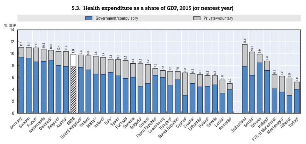Podíl HDP jdoucí na zdravotnictví. Zdroj: OECD