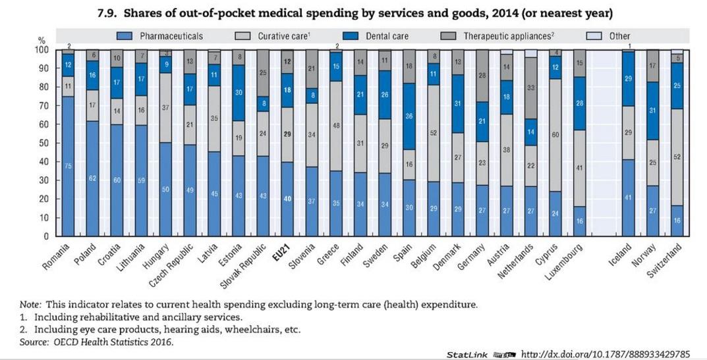 Na co si lidé v zemích OECD připlácejí. Zdroj: OECD