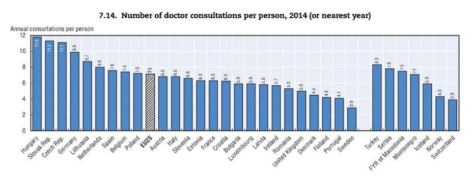 Počet návštěv u lékaře na obyvatele za rok. Zdroj: OECD