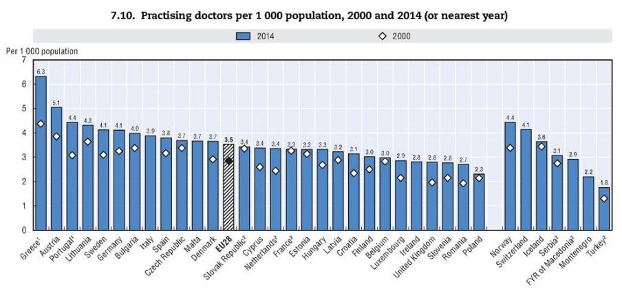 Počty lékařů na tisíc obyvatel. Zdroj: OECD