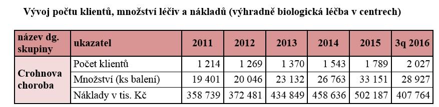 Náklady VZP na centrovou léčbu Crohnovy choroby. Za rok 2016 první tři čtvrtletí. Zdroj: VZP