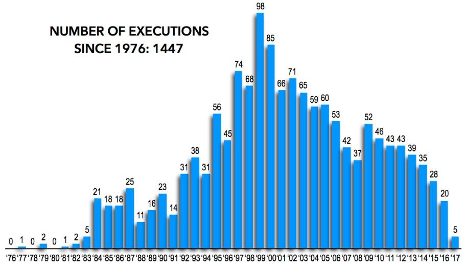 Počet poprav v USA. Celkem bylo od roku 1976 provedeno 1447 poprav. Zdroj: Death penalty information center